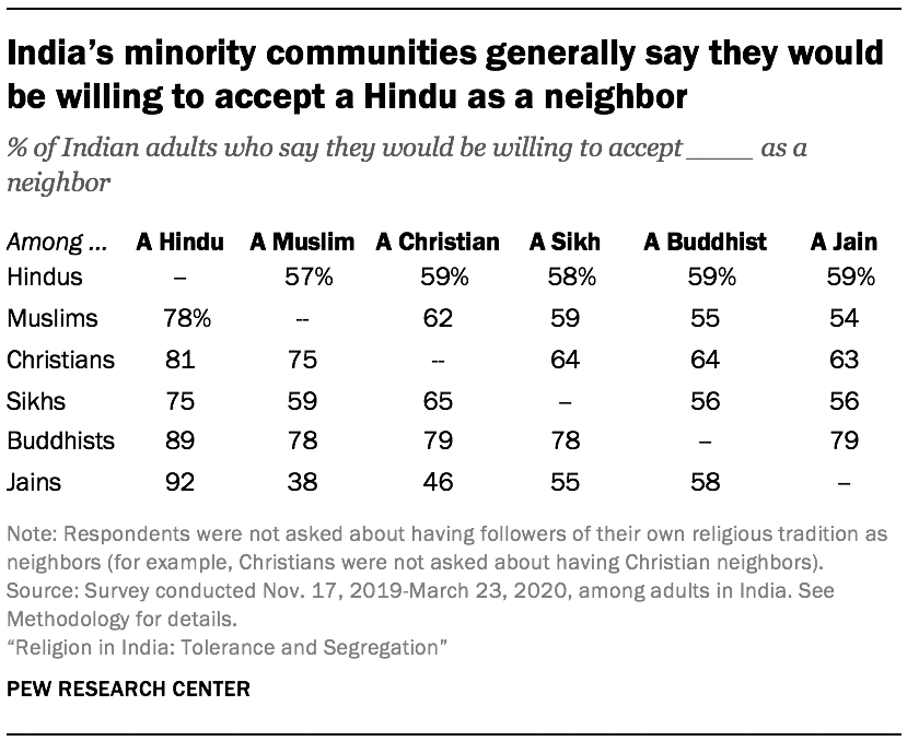 India's minority communities generally say they would be willing to accept a Hindu as a neighbor