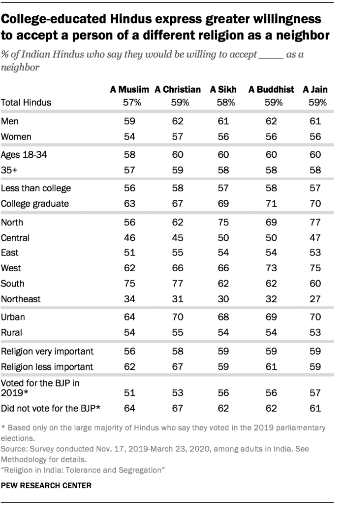 College-educated Hindus express greater willingness to accept a person of a different religion as a neighbor
