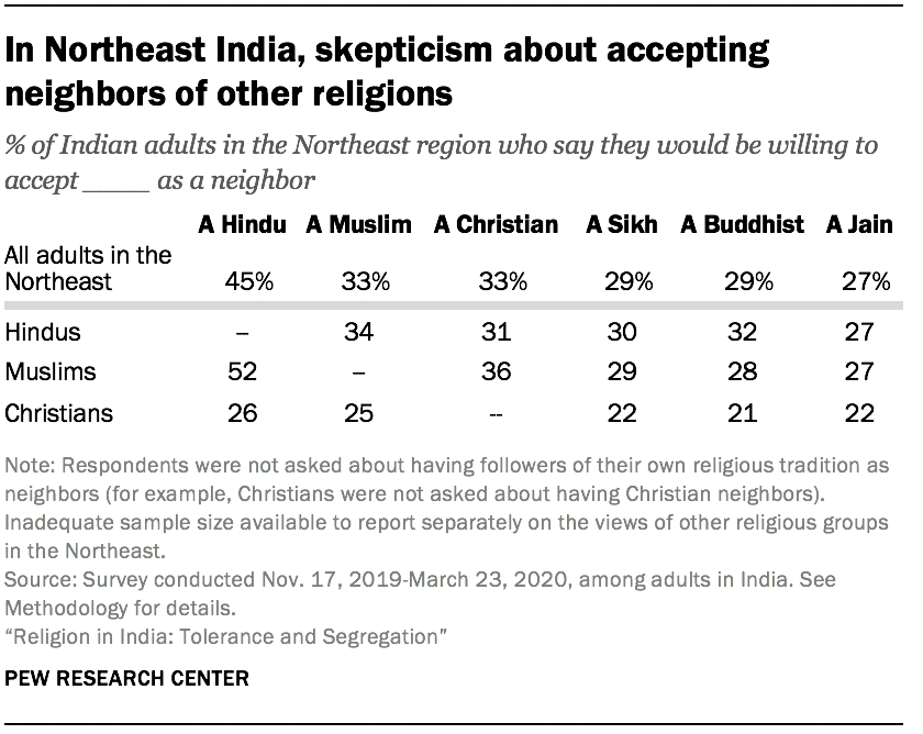 In Northeast India, skepticism about accepting neighbors of other religions