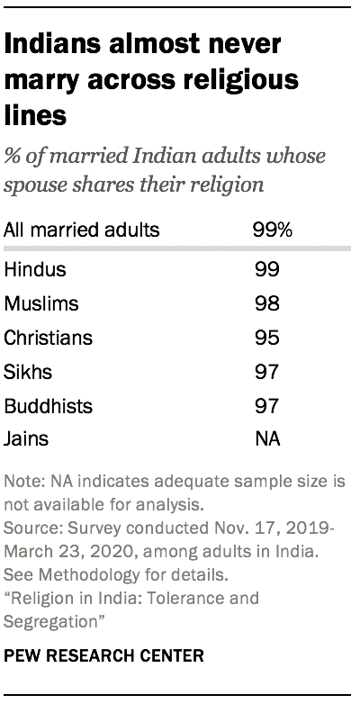 Indians almost never marry across religious lines