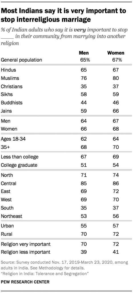 Most Indians say it is very important to stop interreligious marriage