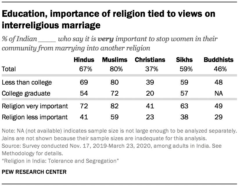 Education, importance of religion tied to views on interreligious marriage