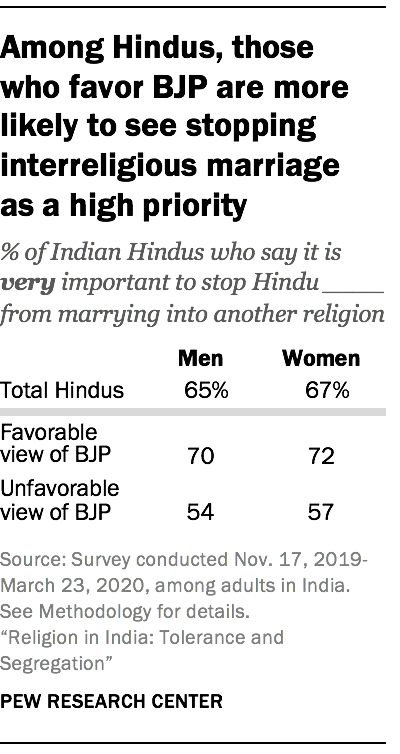 Among Hindus, those who favor BJP are more likely to see stopping interreligious marriage as a high priority