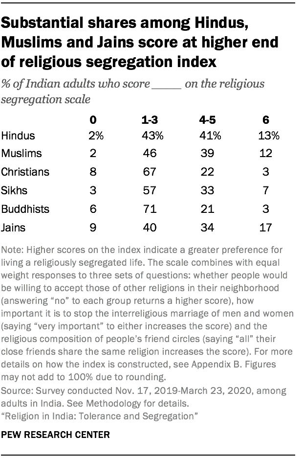 Substantial shares among Hindus, Muslims and Jains score at higher end of religious segregation index