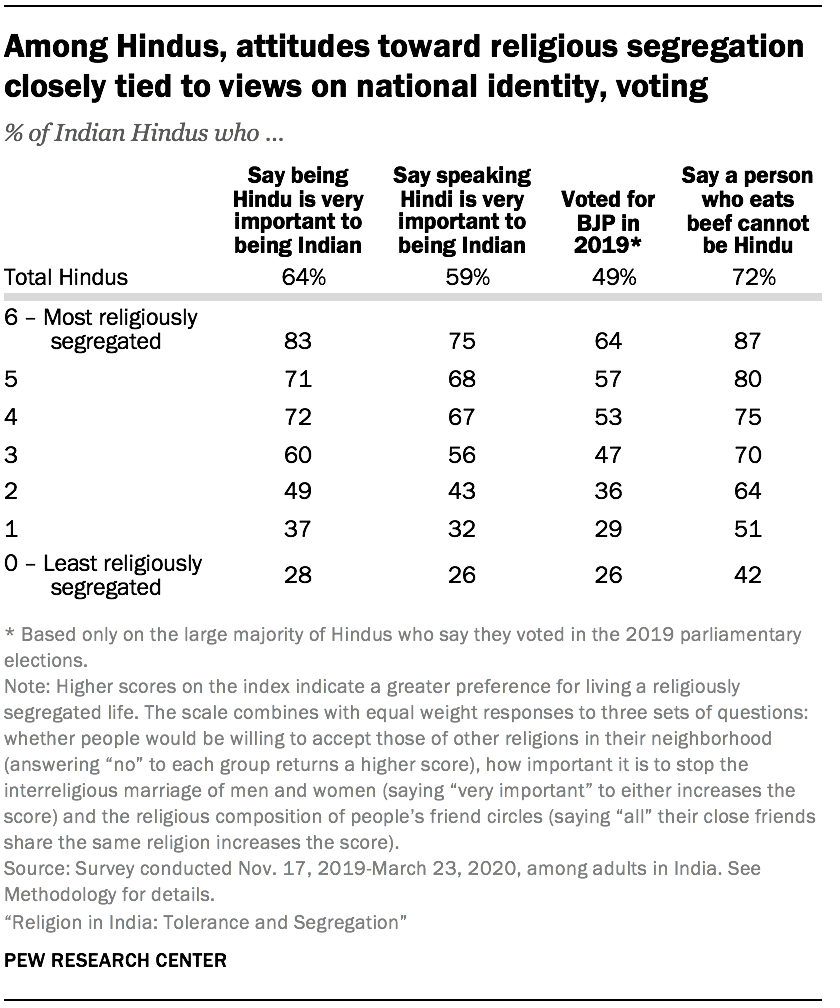 Among Hindus, attitudes toward religious segregation closely tied to views on national identity, voting