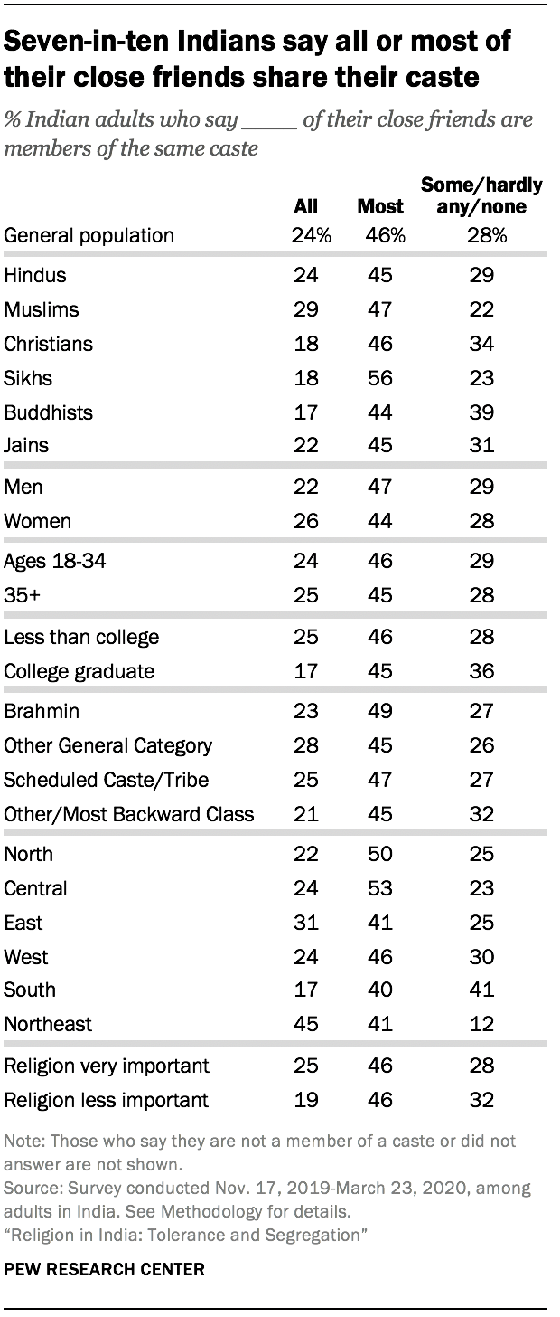 Seven-in-ten Indians say all or most of their close friends share their caste