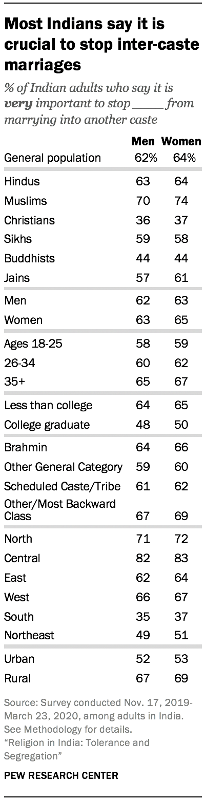 Most Indians say it is crucial to stop inter-caste marriages