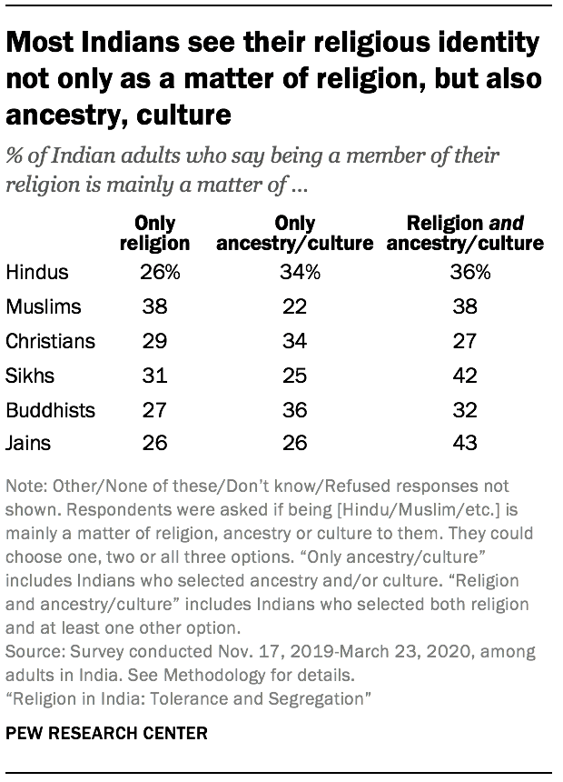 Most Indians see their religious identity not only as a matter of religion, but also ancestry, culture