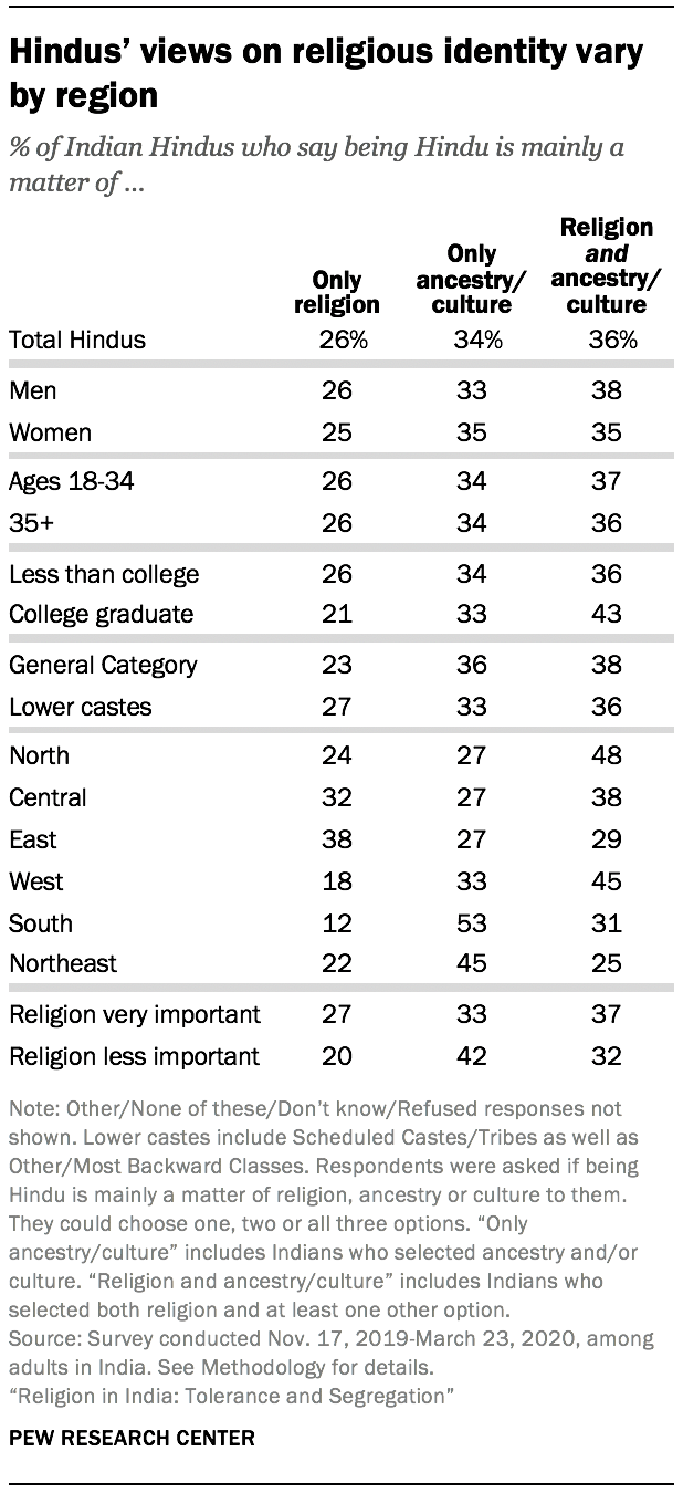 Hindus' views on religious identity vary by region