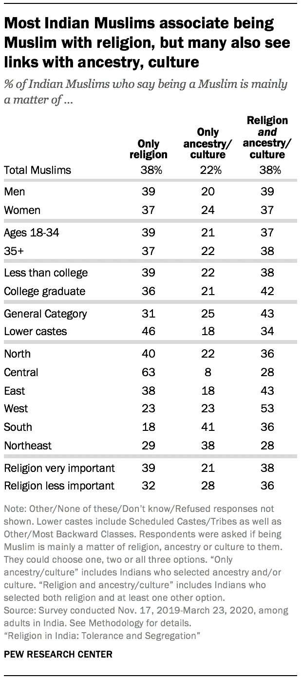Most Indian Muslims associate being Muslim with religion, but many also see links with ancestry, culture