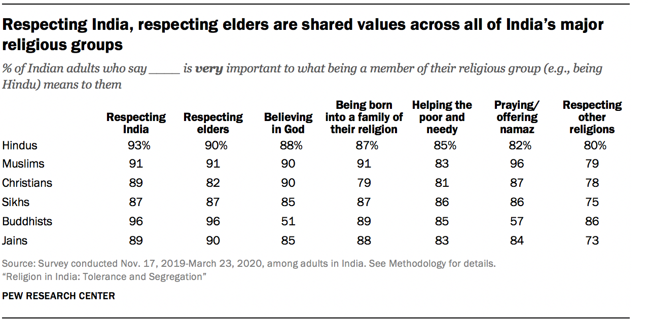 Respecting India, respecting elders are shared values across all of India's major religious groups