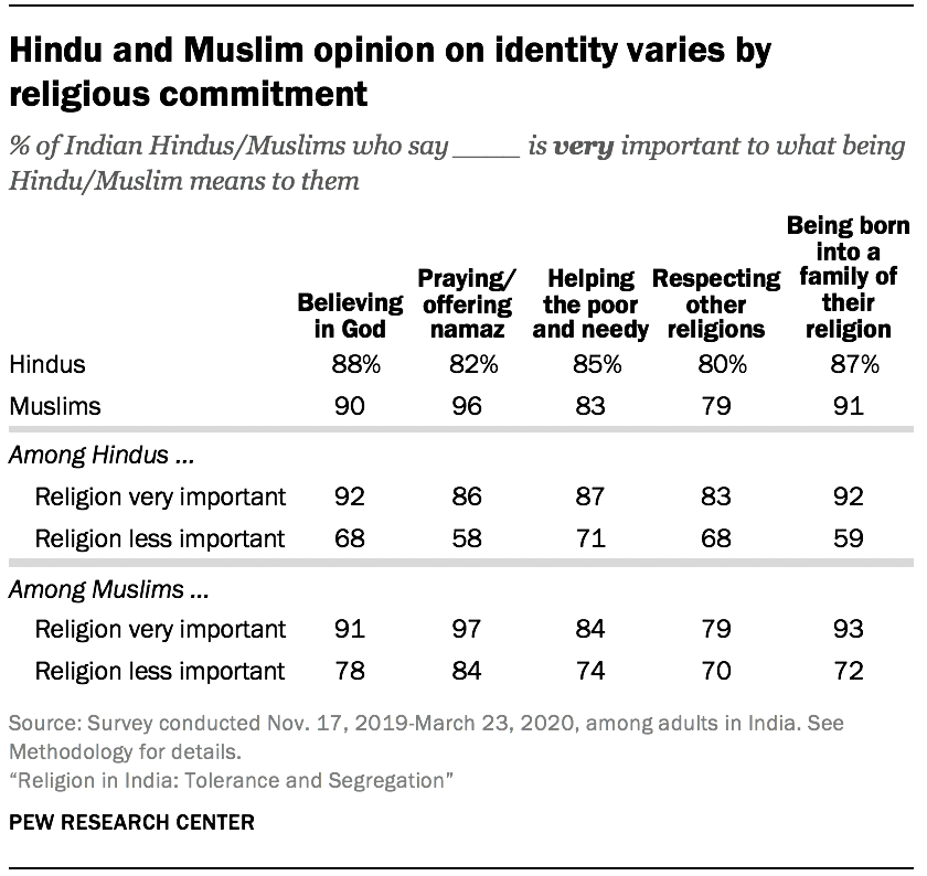 Hindu and Muslim opinion on identity varies by religious commitment