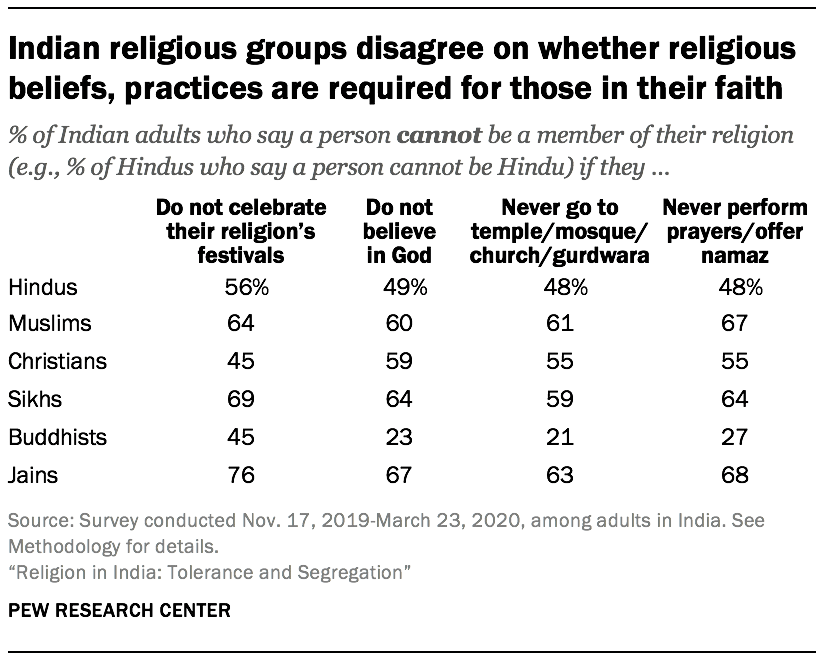 Indian religious groups disagree on whether religious beliefs, practices are required for those in their faith