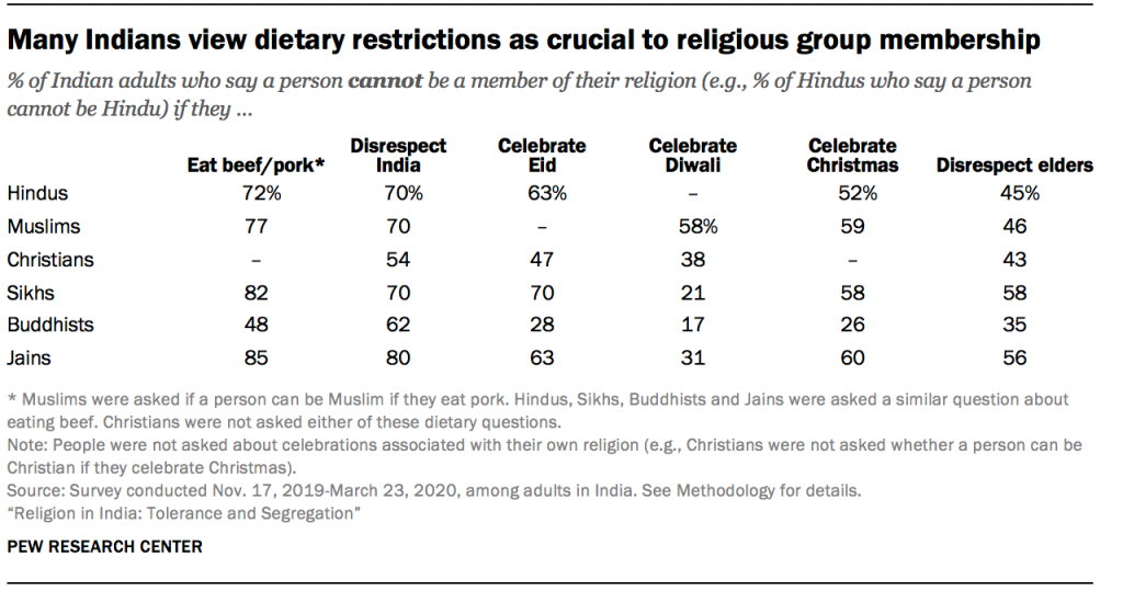 Many Indians view dietary restrictions as crucial to religious group membership