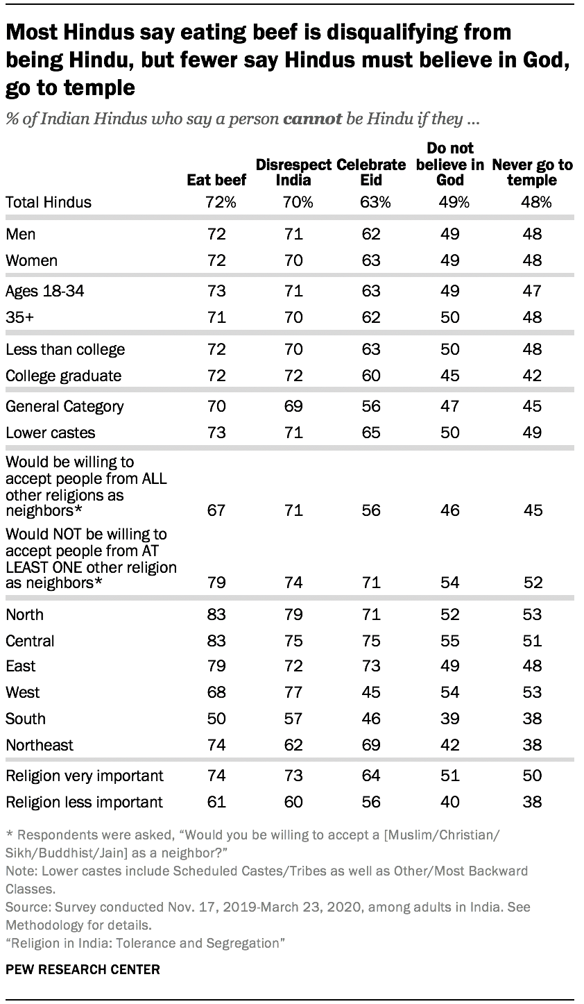 Most Hindus say eating beef is disqualifying from being Hindu, but fewer say Hindus must believe in God, go to temple