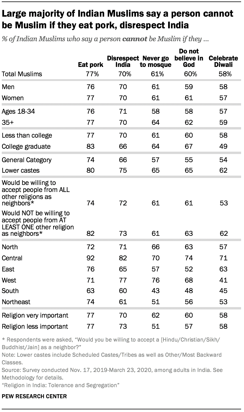 Large majority of Indian Muslims say a person cannot be Muslim if they eat pork, disrespect India