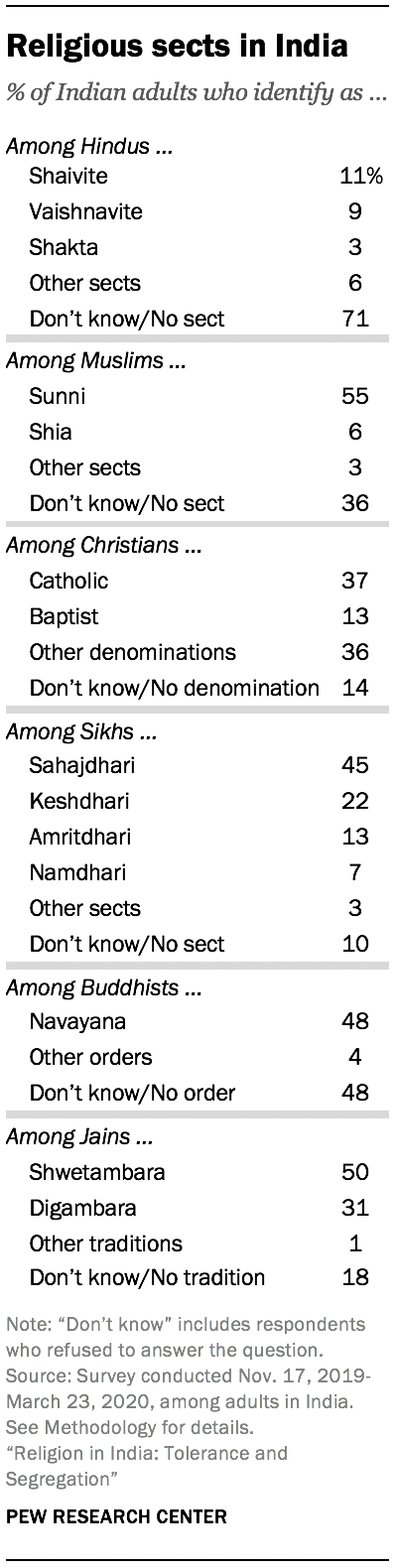 Religious sects in India