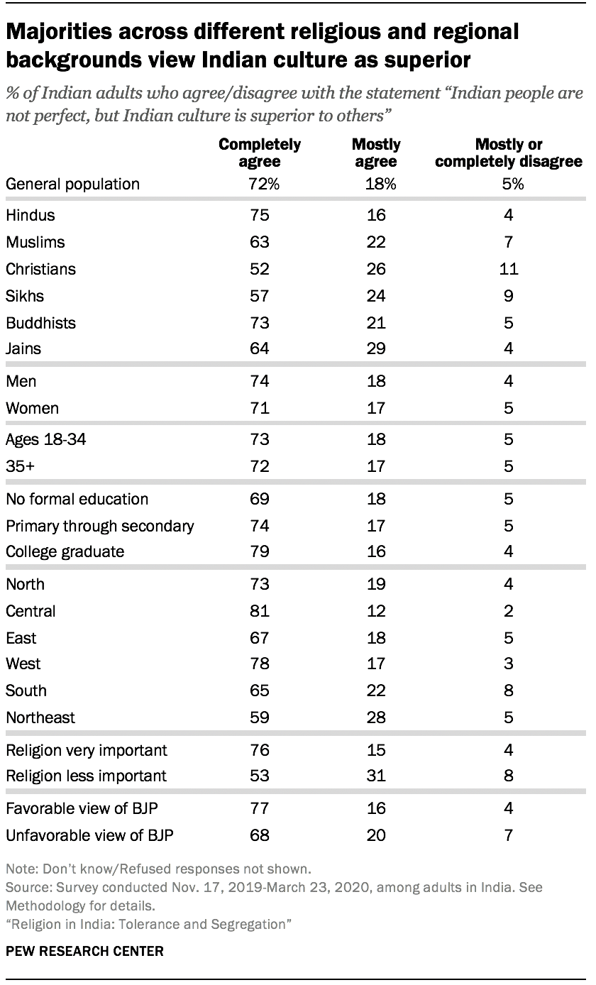 Majorities across different religious and regional backgrounds view Indian culture as superior