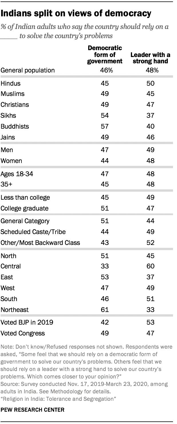 Indians split on views of democracy