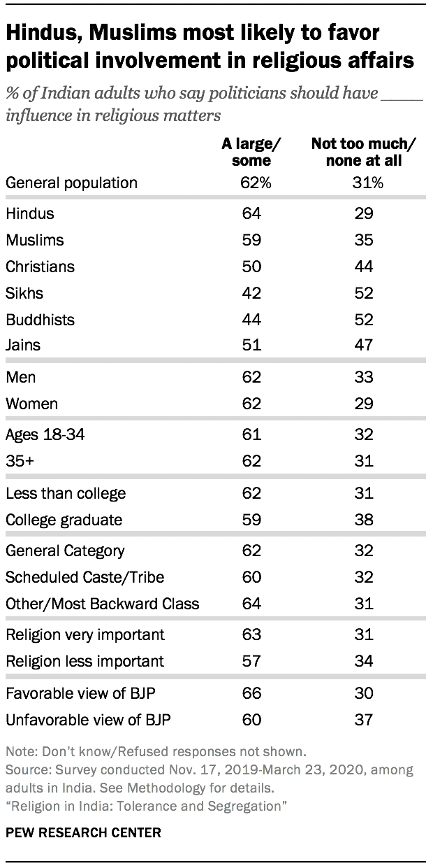 Hindus, Muslims most likely to favor political involvement in religious affairs