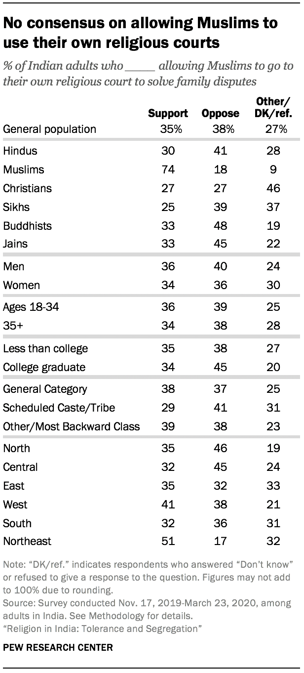 No consensus on allowing Muslims to use their own religious courts