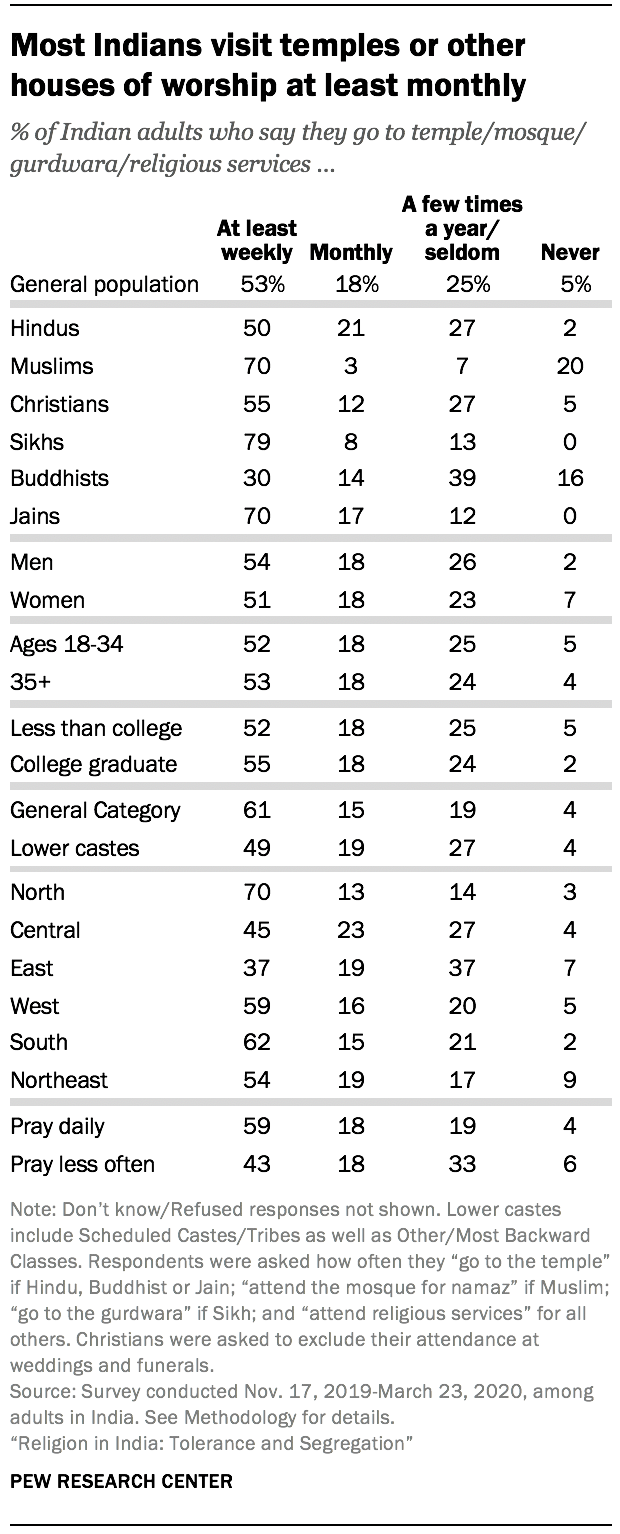 Most Indians visit temples or other houses of worship at least monthly