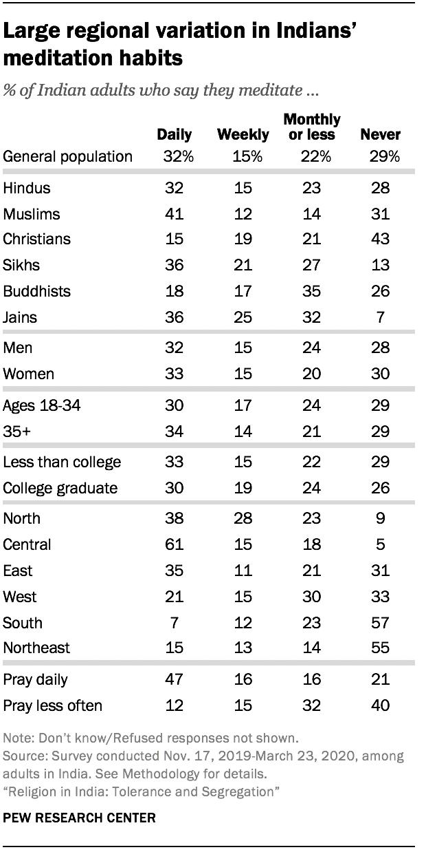 Large regional variation in Indians' meditation habits
