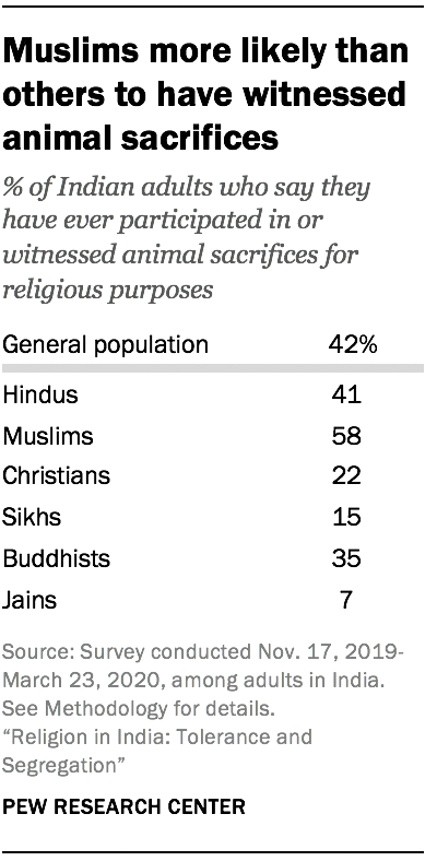 Muslims more likely than others to have witnessed animal sacrifices