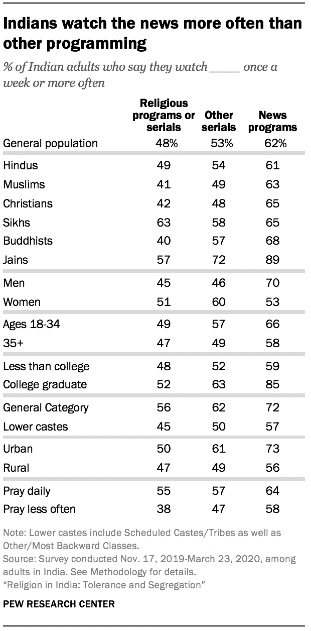 Indians watch the news more often than other programming