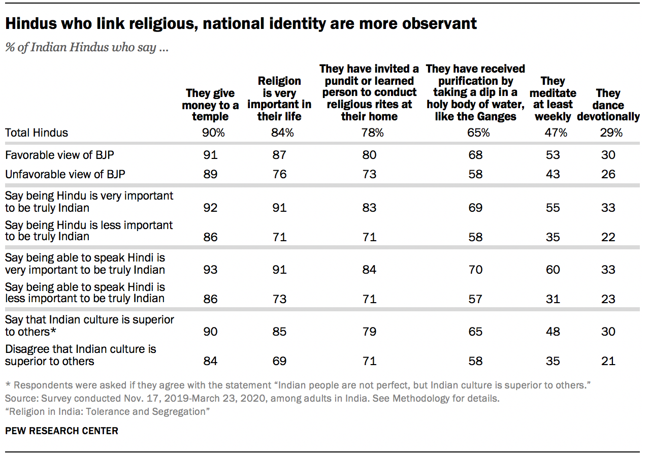 Hindus who link religious, national identity are more observant