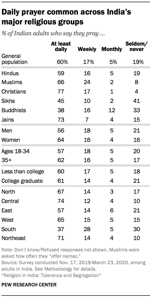 Daily prayer common across India's major religious groups