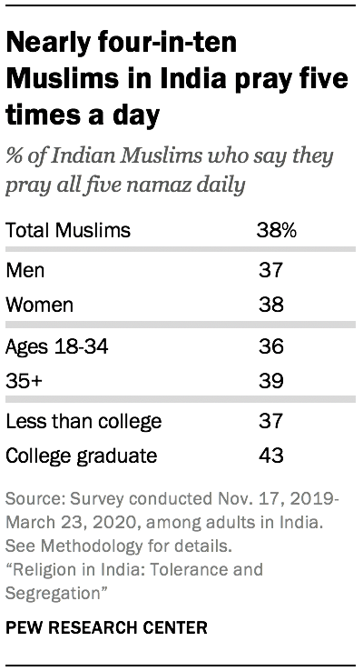 Nearly four-in-ten Muslims in India pray five times a day