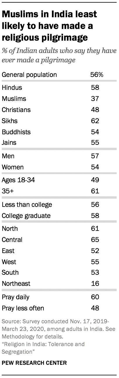 Muslims in India least likely to have made a religious pilgrimage