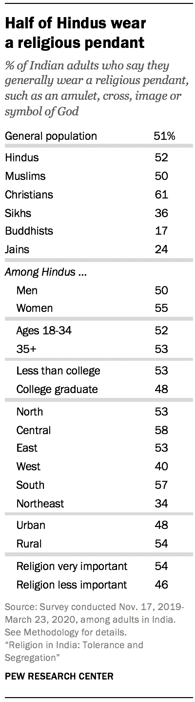 Half of Hindus wear a religious pendant