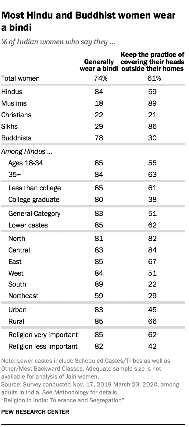 Most Hindu and Buddhist women wear a bindi