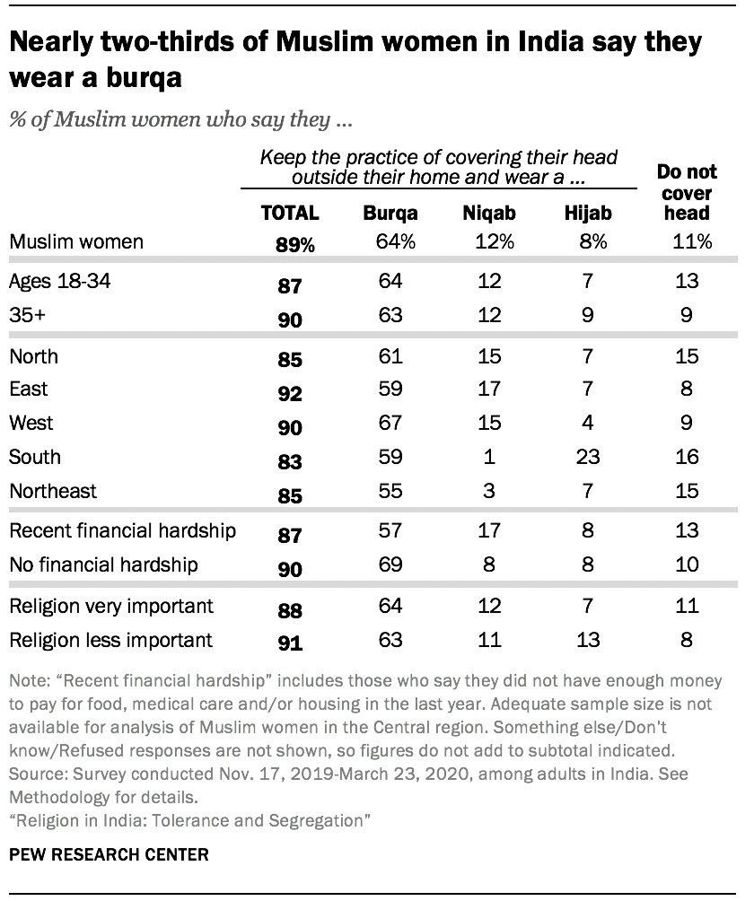 Nearly two-thirds of Muslim women in India say they wear a burqa