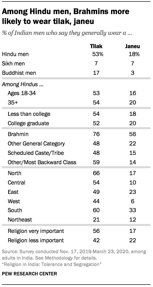 Among Hindu men, Brahmins more likely to wear tilak, janeu