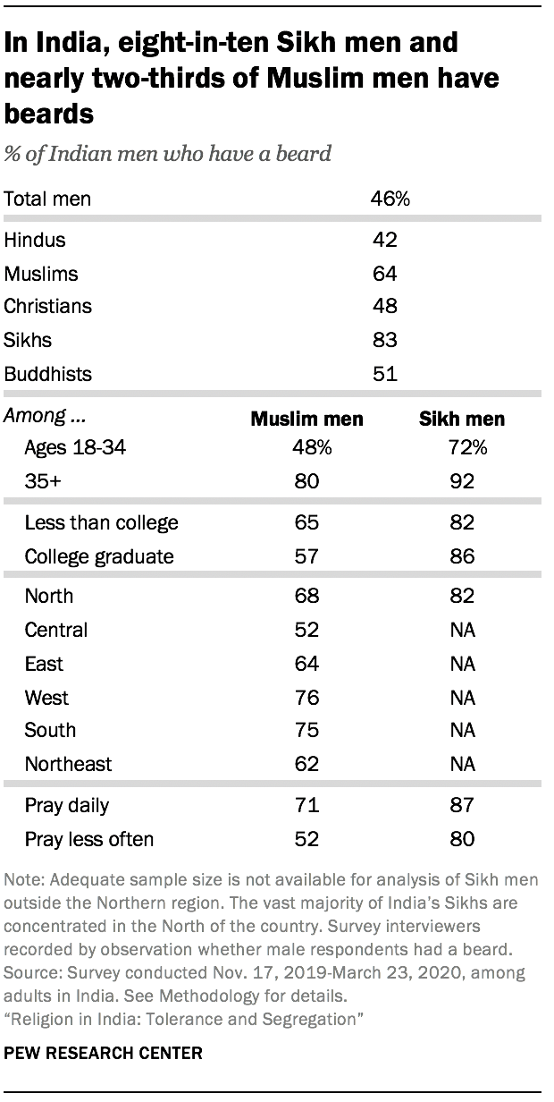 In India, eight-in-ten Sikh men and nearly two-thirds of Muslim men have beards