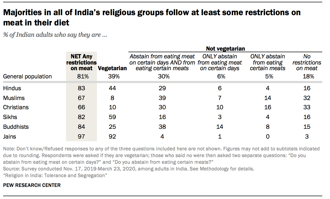 Majorities in all of India's religious groups follow at least some restrictions on meat in their diet