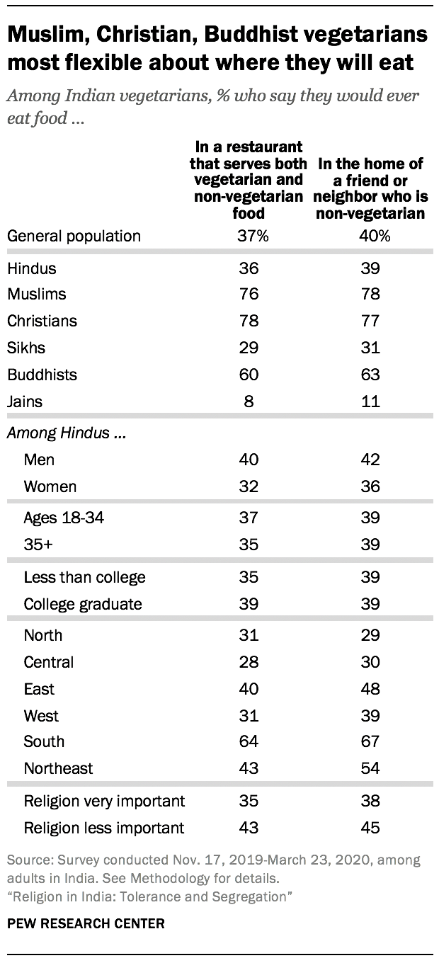 Muslim, Christian, Buddhist vegetarians most flexible about where they will eat