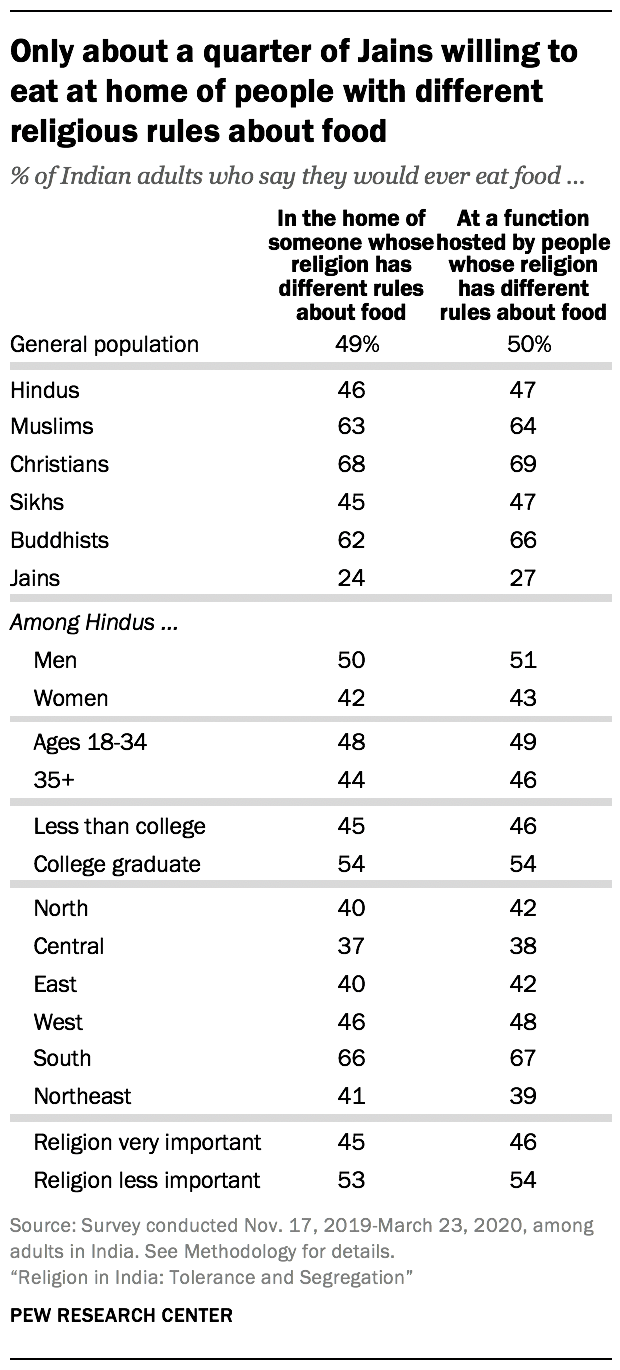 Only about a quarter of Jains willing to eat at home of people with different religious rules about food