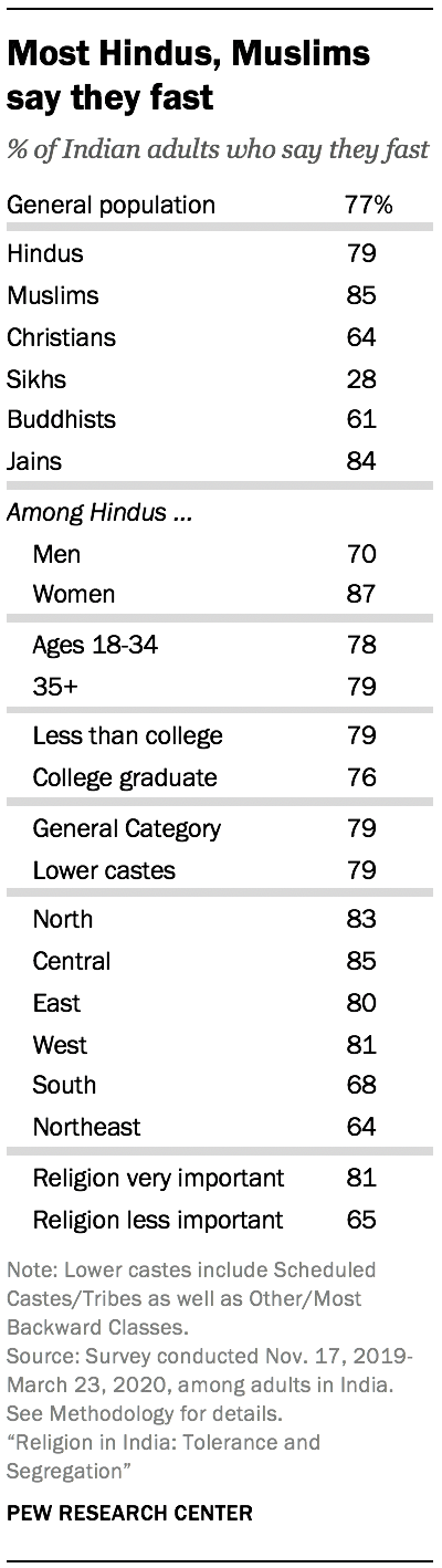 Most Hindus, Muslims say they fast