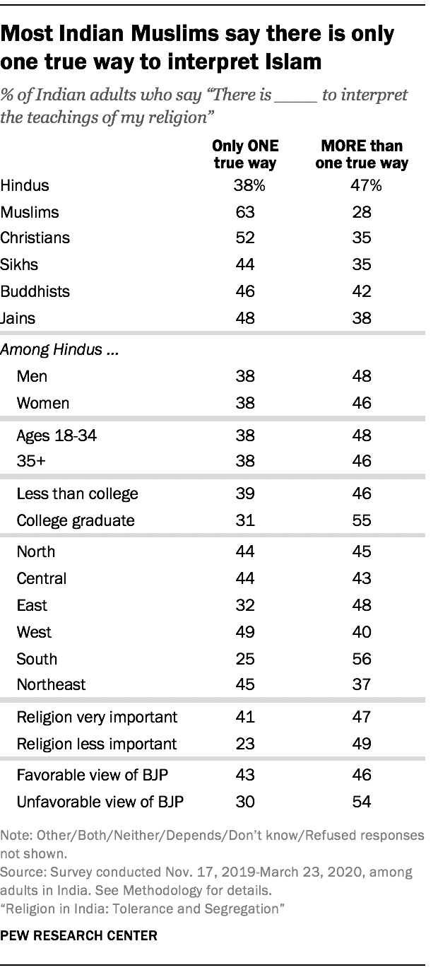 Most Indian Muslims say there is only one true way to interpret Islam