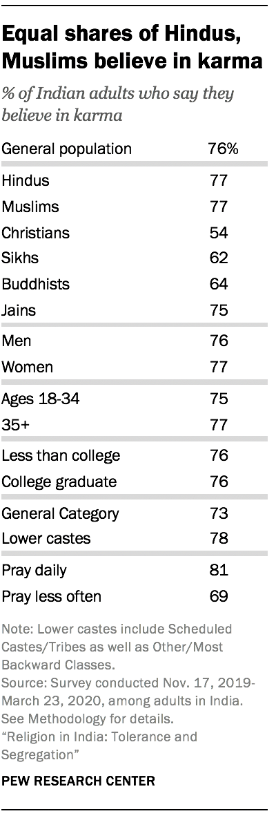 Equal shares of Hindus, Muslims believe in karma