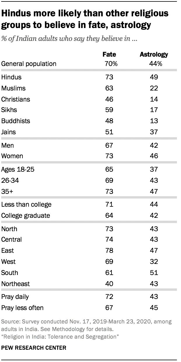 Hindus more likely than other religious groups to believe in fate, astrology