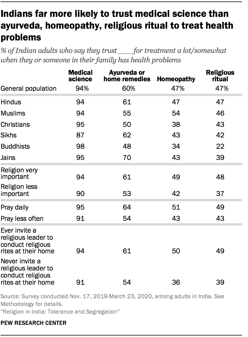 Indians far more likely to trust medical science than ayurveda, homeopathy, religious ritual to treat health problems