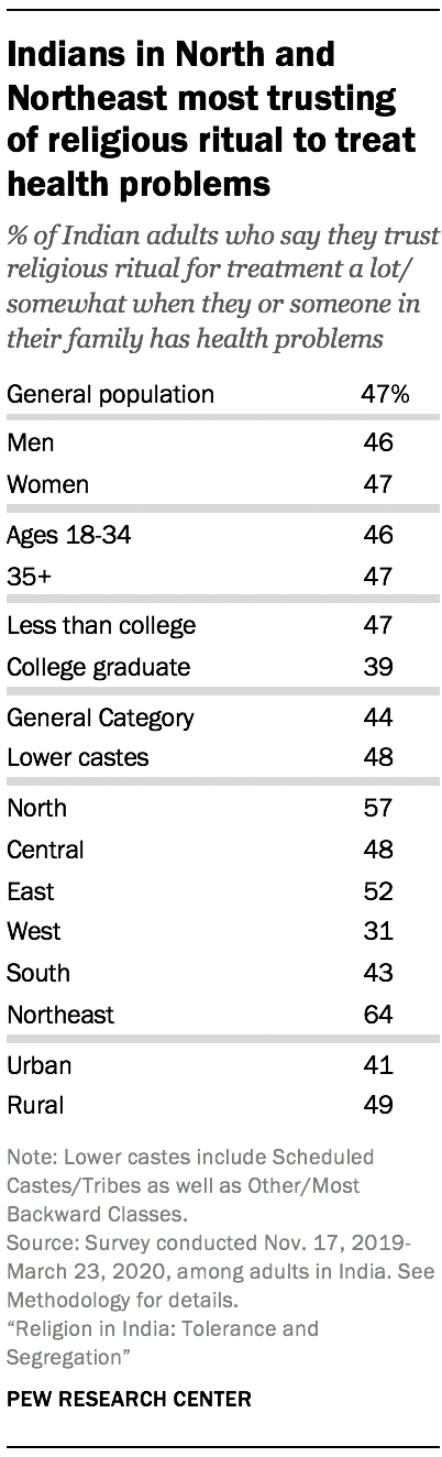 Indians in North and Northeast most trusting of religious ritual to treat health problems