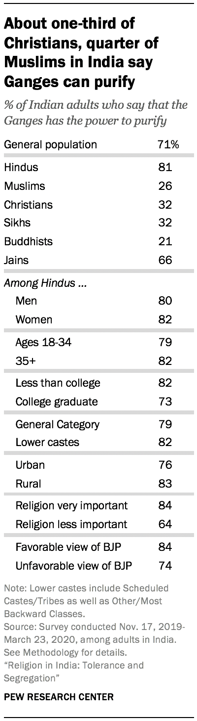 About one-third of Christians, quarter of Muslims in India say Ganges can purify