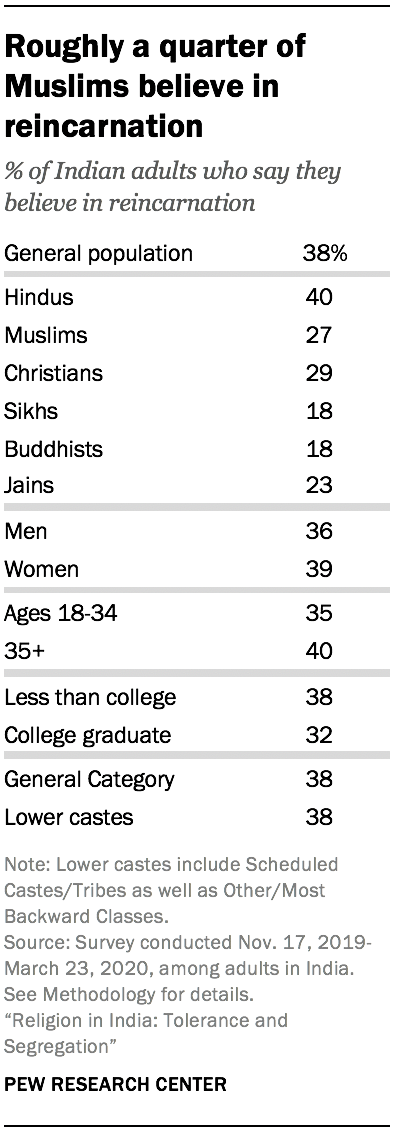 Roughly a quarter of Muslims believe in reincarnation