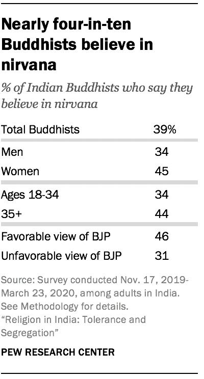 Nearly four-in-ten Buddhists believe in nirvana
